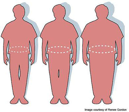 Contrave is indicated to treat obesity.