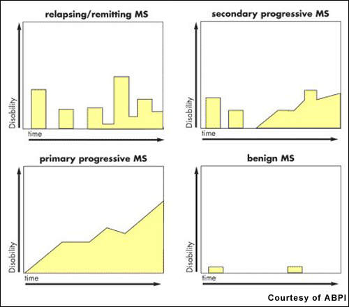 The main forms of multiple sclerosis (MS) are distinguished by their different patterns of development of disability over time. Relapsing-remitting MS is the most common form of MS.