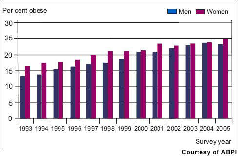 The percentage of men and women in England classified as obese has been increasing over time.