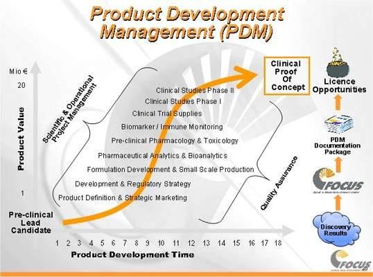 Development candidates