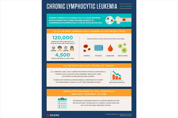 Chronic lymphocytic leukaemia (CLL) is a common type of leukaemia in the US. Image courtesy of Gilead Sciences.