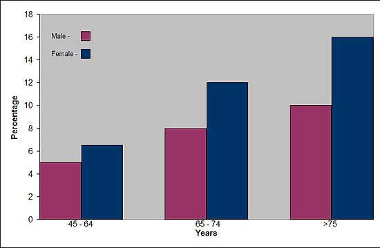 Prevalence of osteoarthritis
