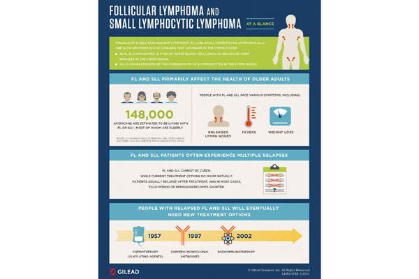 An estimated 148,000 people are living with FL and SLL in America. Image courtesy of Gilead Sciences.