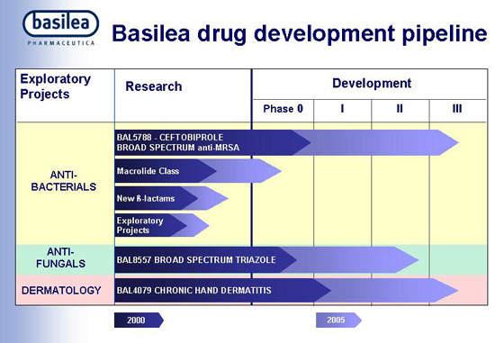 Basilea Pharmaceutica's drug development pipeline.