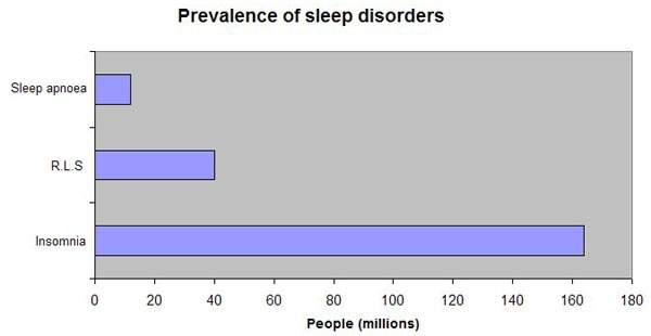 Prevalence of common sleep disorders, of which insomnia is the most common affecting over 160 million people.