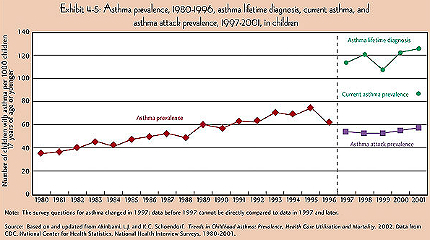 Asthma rates